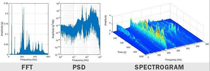 wykresy fft psd spectrum