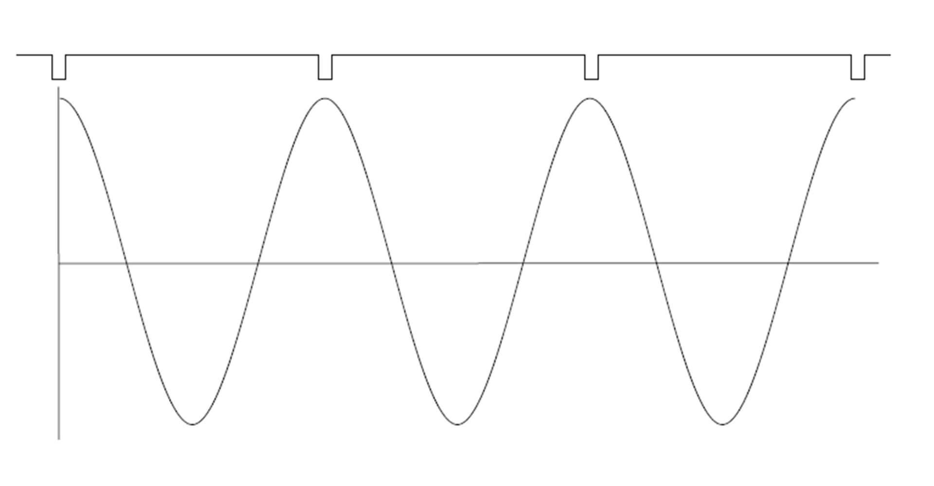 Wykres pomiaru drgań i pomiaru fazy