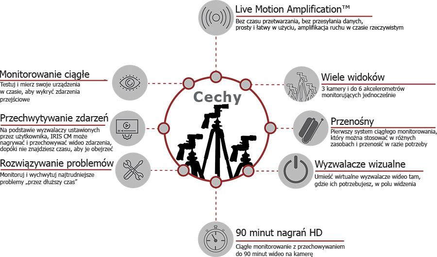 Cechy kluczowe systemu monitorowania ciągłego IRIS CM