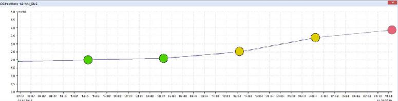Trend poziomu drgań z zaznaczonymi poziomami wg normy ISO 10816